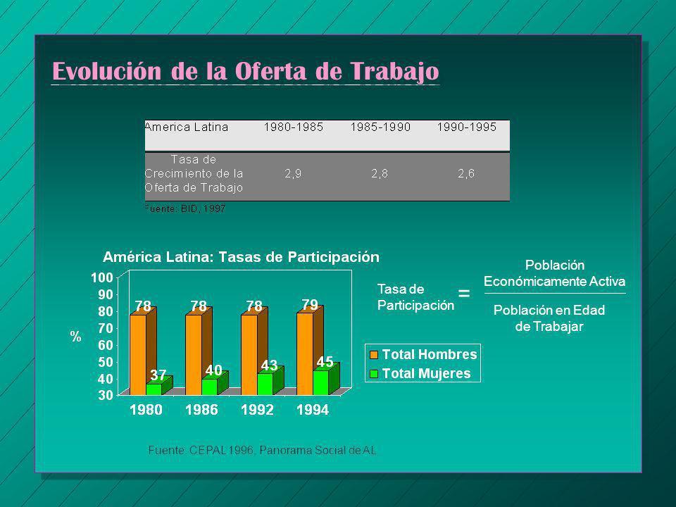 Evolución de la Oferta de Trabajo Fuente: CEPAL 1996, Panorama Social de AL Tasa de Participación = Población Económicamente Activa Población en Edad