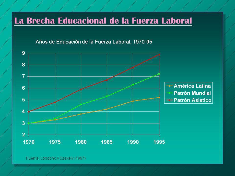 La Brecha Educacional de la Fuerza Laboral Años de Educación de la Fuerza Laboral, 1970-95 Fuente: Londoño y Szekely (1997)