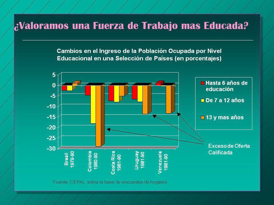 ¿Valoramos una Fuerza de Trabajo mas Educada? Exceso de Oferta Calificada Fuente: CEPAL, sobre la base de encuestas de hogares