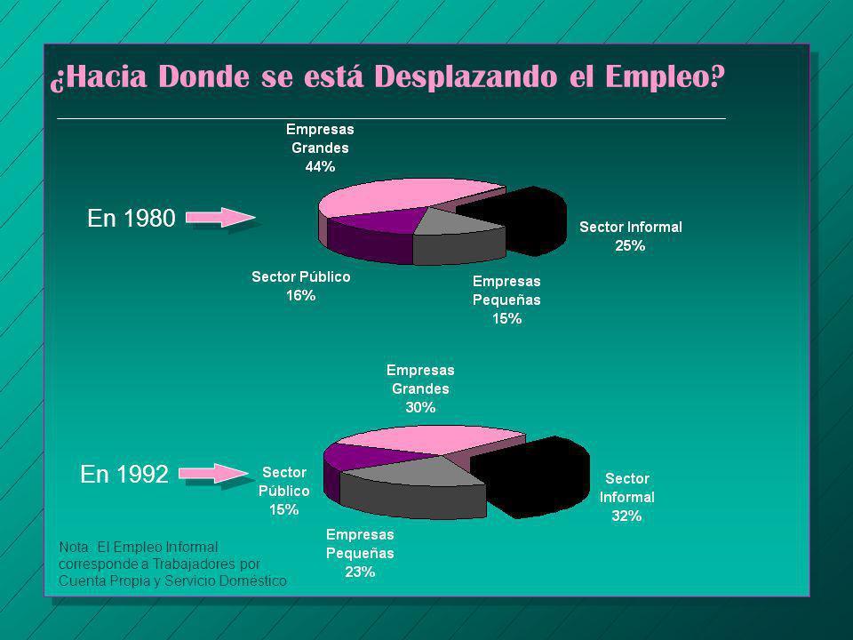 ¿Hacia Donde se está Desplazando el Empleo? En 1980 En 1992 Nota: El Empleo Informal corresponde a Trabajadores por Cuenta Propia y Servicio Doméstico