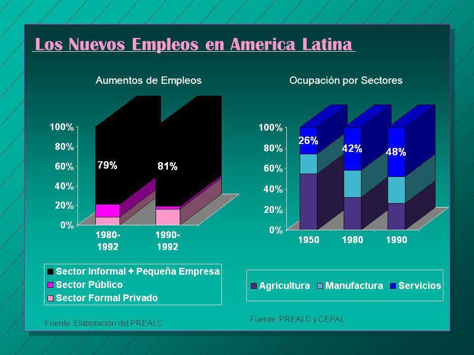Los Nuevos Empleos en America Latina Aumentos de Empleos Fuente: Elaboración del PREALC Ocupación por Sectores Fuente: PREALC y CEPAL