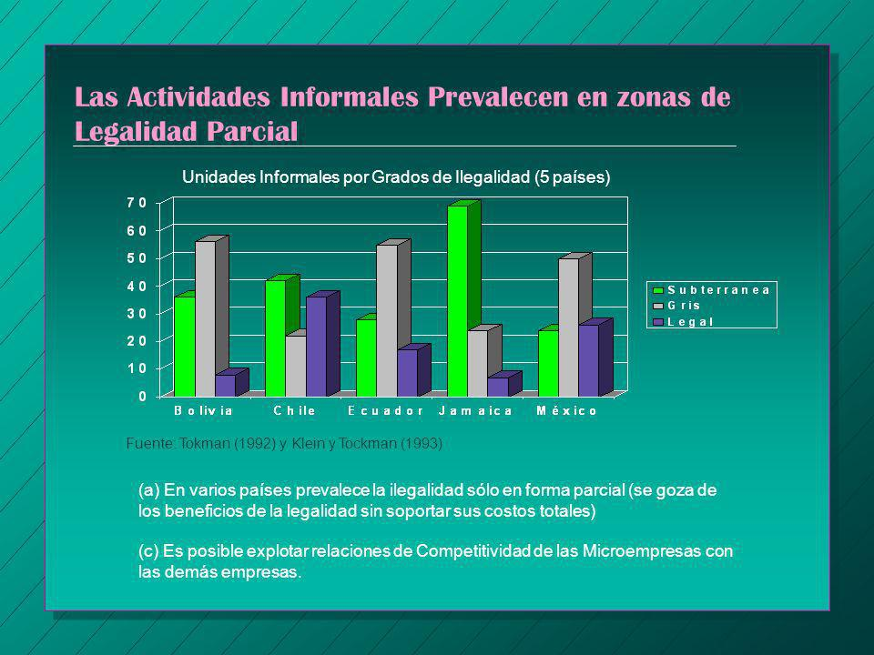 Las Actividades Informales Prevalecen en zonas de Legalidad Parcial Unidades Informales por Grados de Ilegalidad (5 países) (a) En varios países preva