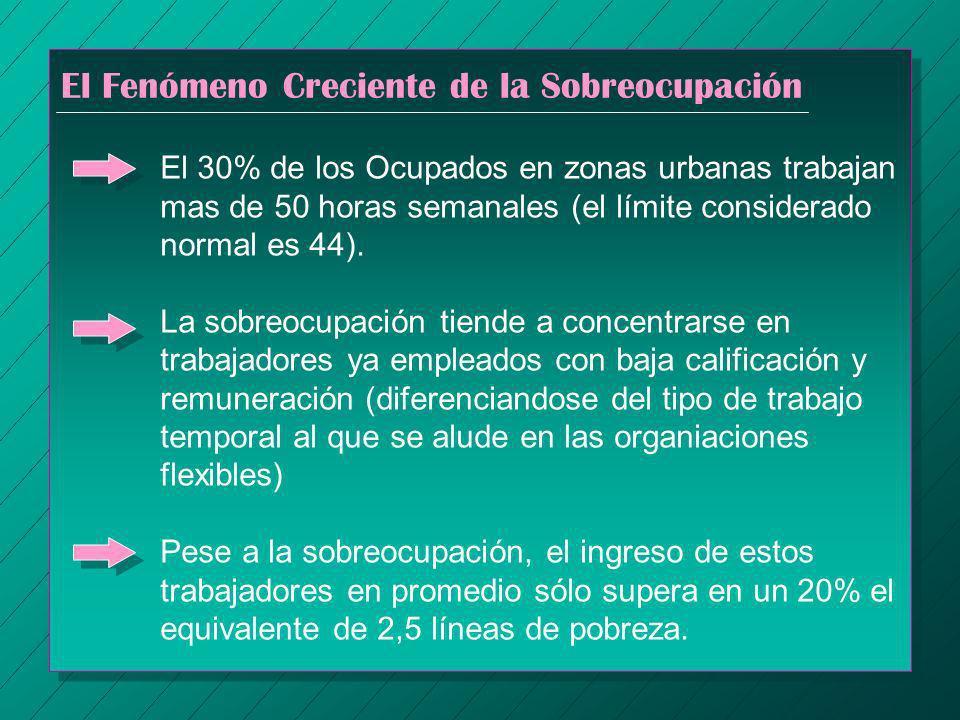El Fenómeno Creciente de la Sobreocupación El 30% de los Ocupados en zonas urbanas trabajan mas de 50 horas semanales (el límite considerado normal es