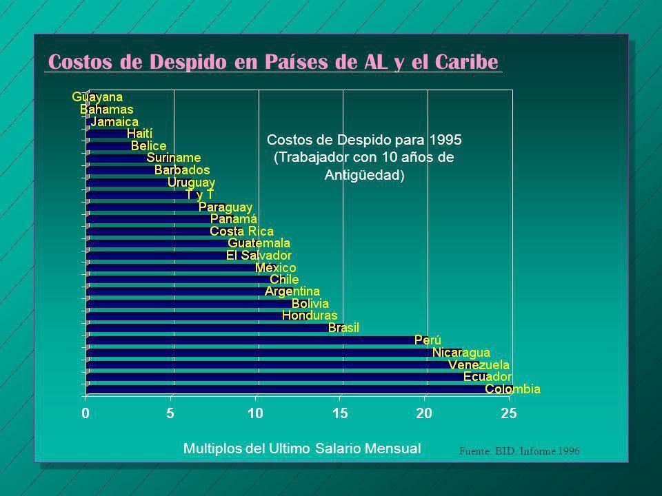 Costos de Despido en Países de AL y el Caribe Costos de Despido para 1995 (Trabajador con 10 años de Antigüedad ) Multiplos del Ultimo Salario Mensual