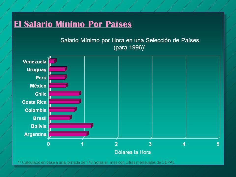 El Salario Mínimo Por Países Dólares la Hora Salario Mínimo por Hora en una Selección de Países (para 1996) 1 1/ Calculado en base a una jornada de 17