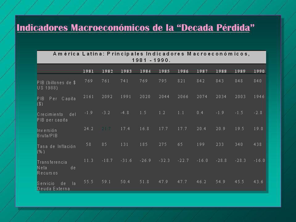 Indicadores Macroeconómicos de la Decada Pérdida