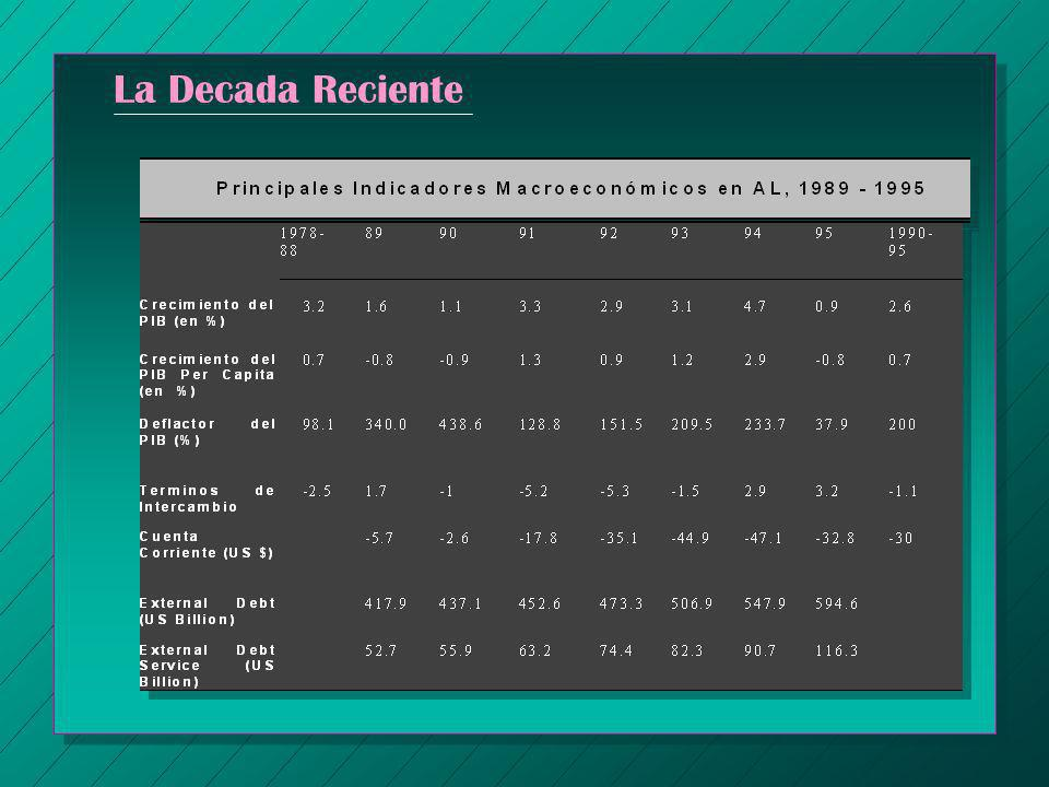 América Latina: Inflación y Crecimiento