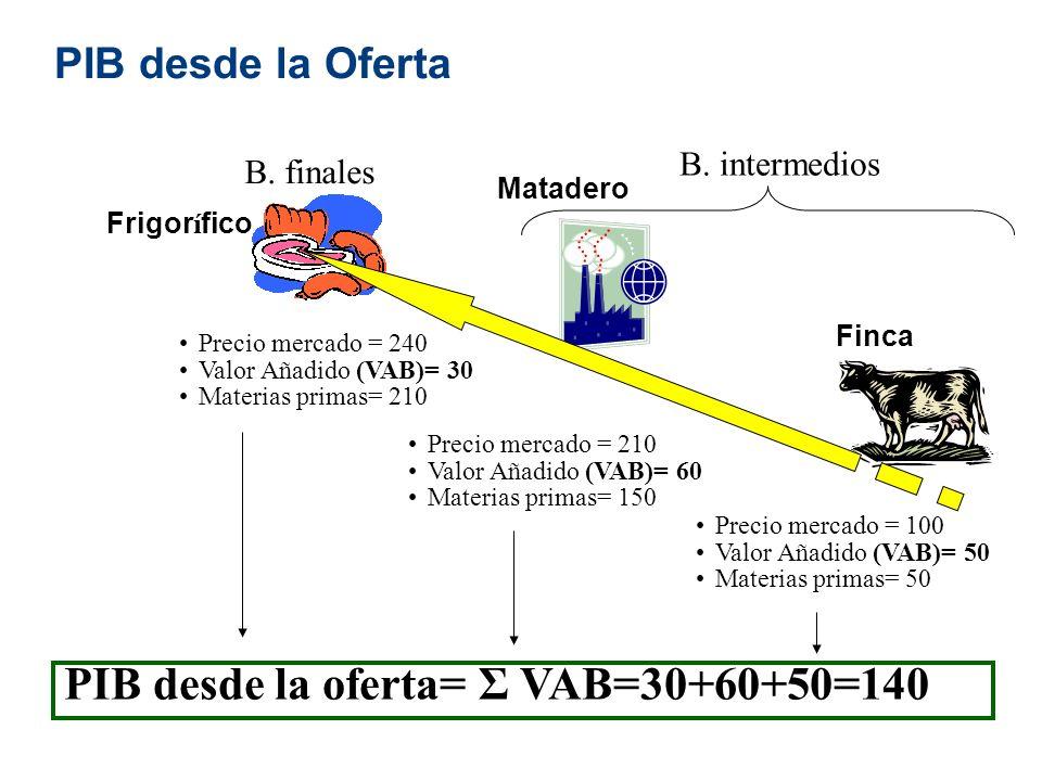 Precio mercado = 100 Valor Añadido (VAB)= 50 Materias primas= 50 Precio mercado = 210 Valor Añadido (VAB)= 60 Materias primas= 150 Precio mercado = 24