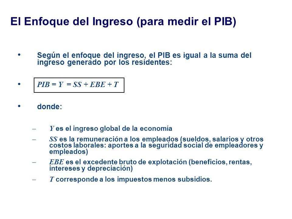 El Enfoque del Ingreso (para medir el PIB) Según el enfoque del ingreso, el PIB es igual a la suma del ingreso generado por los residentes: PIB = Y =