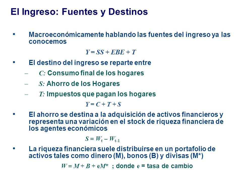 El Ingreso: Fuentes y Destinos Macroeconómicamente hablando las fuentes del ingreso ya las conocemos Y = SS + EBE + T El destino del ingreso se repart