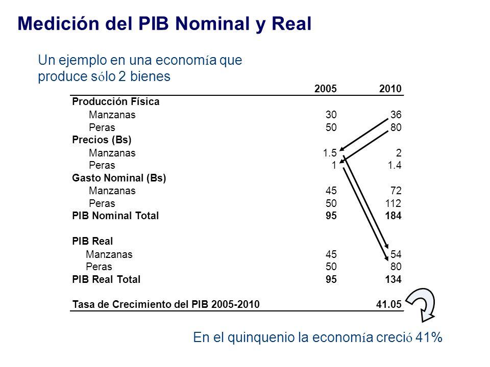 Medición del PIB Nominal y Real Un ejemplo en una econom í a que produce s ó lo 2 bienes En el quinquenio la econom í a creci ó 41% 20052010 Producció