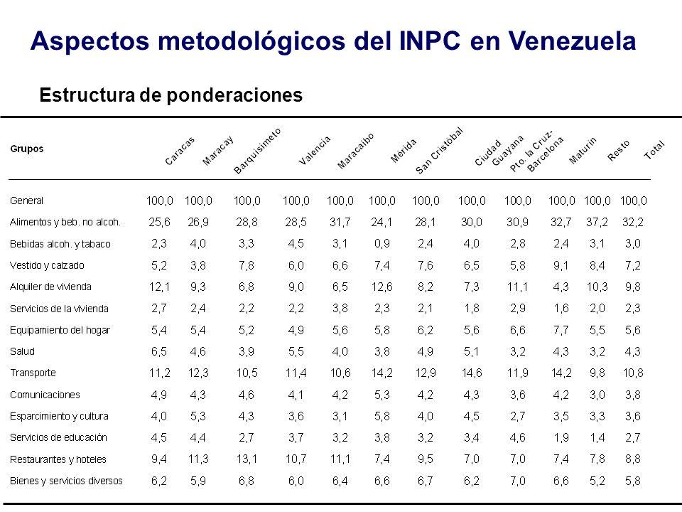 Estructura de ponderaciones Aspectos metodológicos del INPC en Venezuela