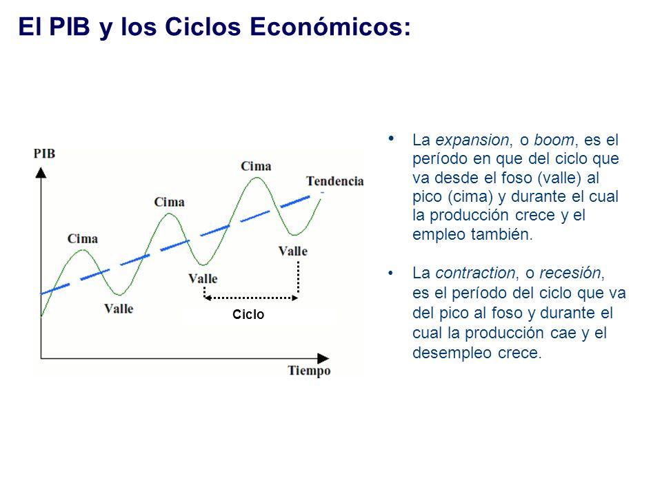 El PIB y los Ciclos Económicos: La expansion, o boom, es el período en que del ciclo que va desde el foso (valle) al pico (cima) y durante el cual la