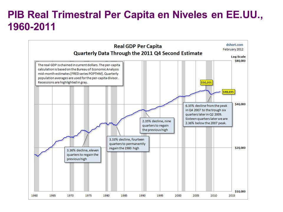 PIB Real Trimestral Per Capita en Niveles en EE.UU., 1960-2011