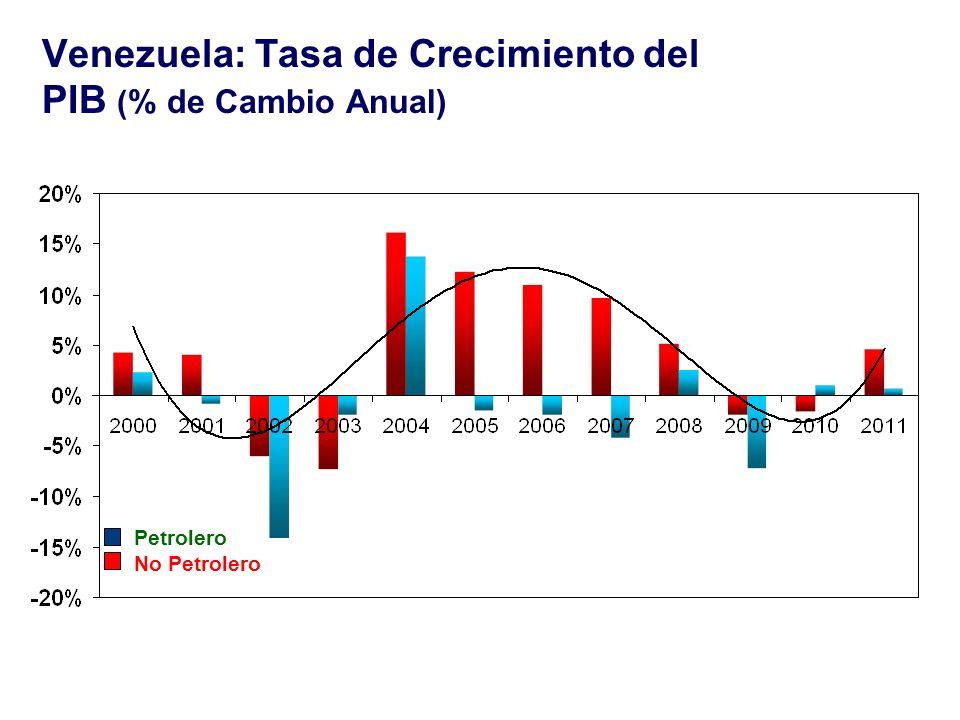 Venezuela: Tasa de Crecimiento del PIB ( % de Cambio Anual) Source: Central Bank of Venezuela Petrolero No Petrolero