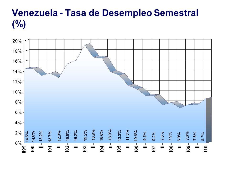 Venezuela - Tasa de Desempleo Semestral (%) Source: National Institute of Statistics