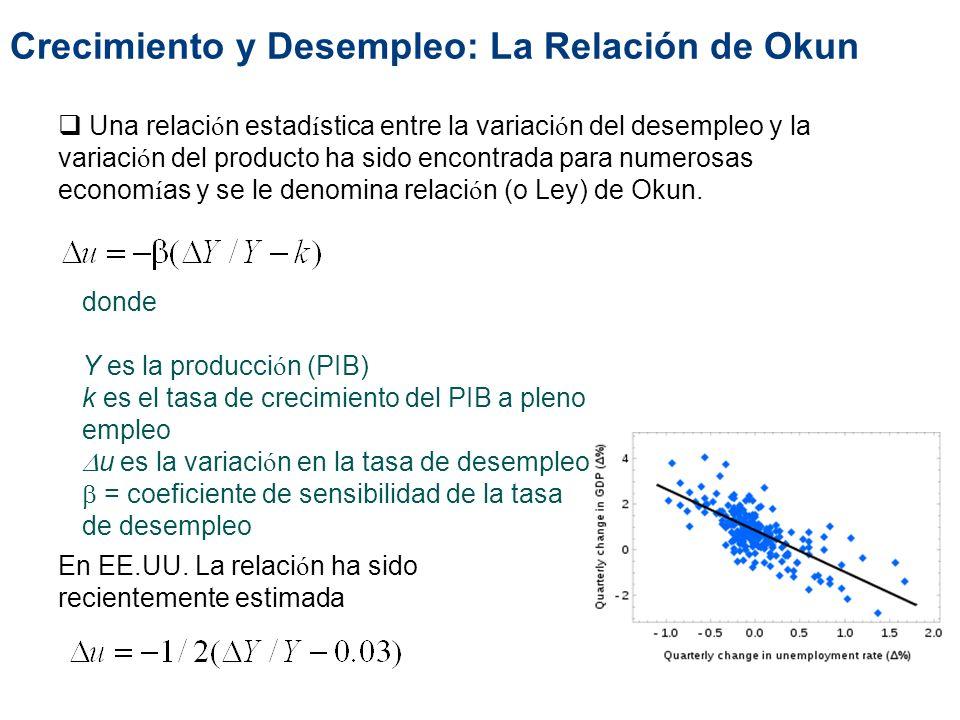 Crecimiento y Desempleo: La Relación de Okun Una relaci ó n estad í stica entre la variaci ó n del desempleo y la variaci ó n del producto ha sido enc