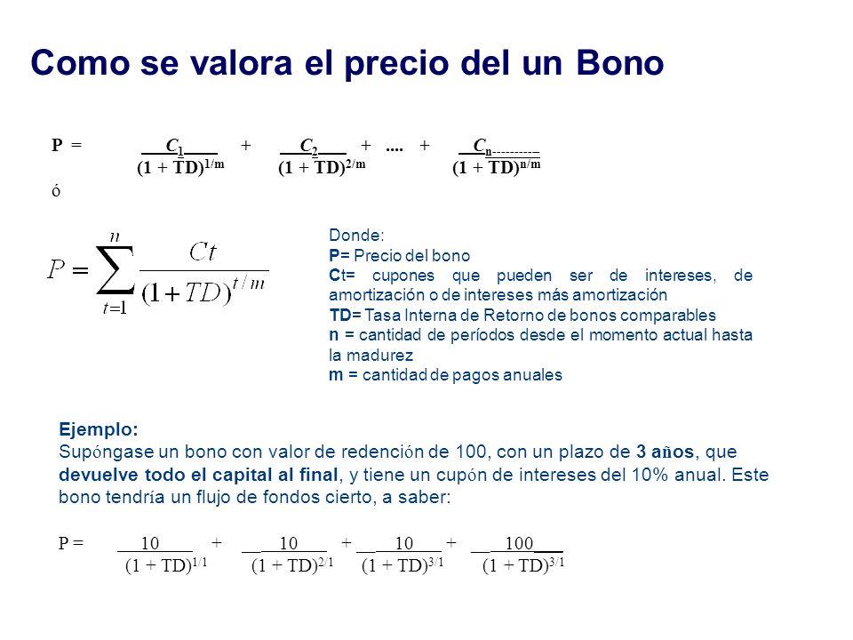 Como se valora el precio del un Bono P = C 1 + C 2 +.... + C n----------- (1 + TD) 1/m (1 + TD) 2/m (1 + TD) n/m ó Donde: P= Precio del bono Ct= cupon