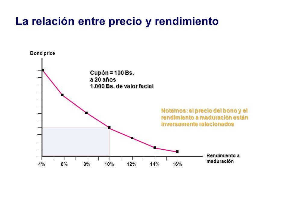 4%6%8%10% 12% 14%16% Bond price Rendimiento a maduración Cupón = 100 Bs. a 20 años 1.000 Bs. de valor facial Notemos: el precio del bono y el rendimie
