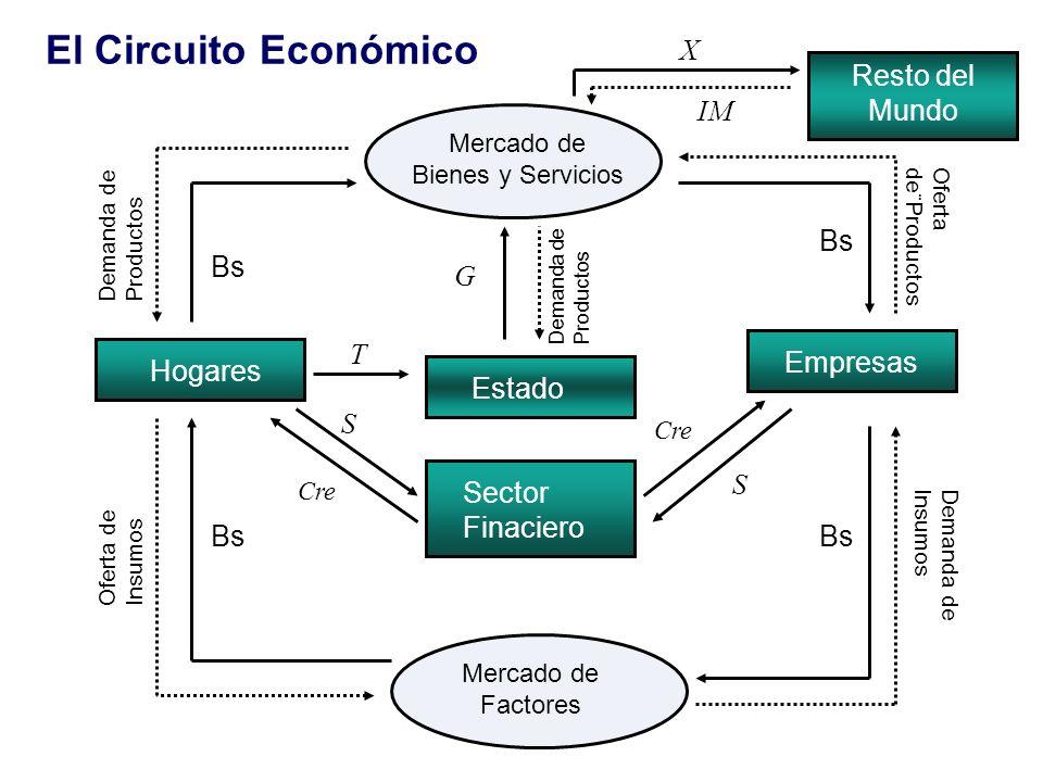 Hogares Empresas Estado Sector Finaciero Mercado de Factores Mercado de Bienes y Servicios Resto del Mundo Bs Demanda de Insumos Bs Oferta de Insumos