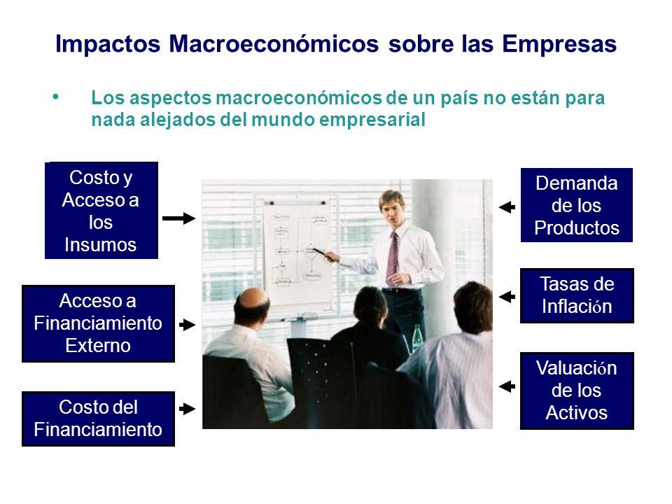 Impactos Macroeconómicos sobre las Empresas Costo y Acceso a los Insumos Demanda de los Productos Acceso a Financiamiento Externo Costo del Financiami