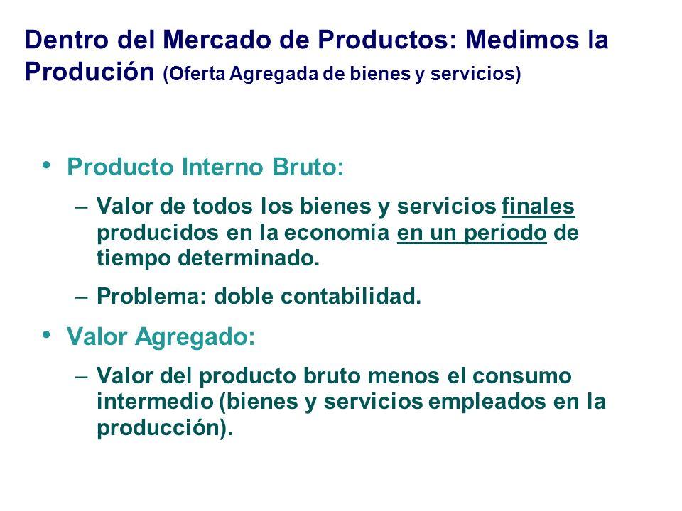 Dentro del Mercado de Productos: Medimos la Produción (Oferta Agregada de bienes y servicios) Producto Interno Bruto: –Valor de todos los bienes y ser