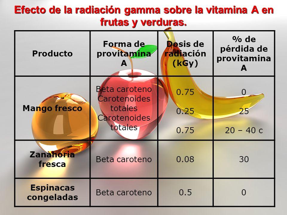 Efecto de la radiación gamma sobre la vitamina A en frutas y verduras. Producto Forma de provitamina A Dosis de radiación (kGy) % de pérdida de provit