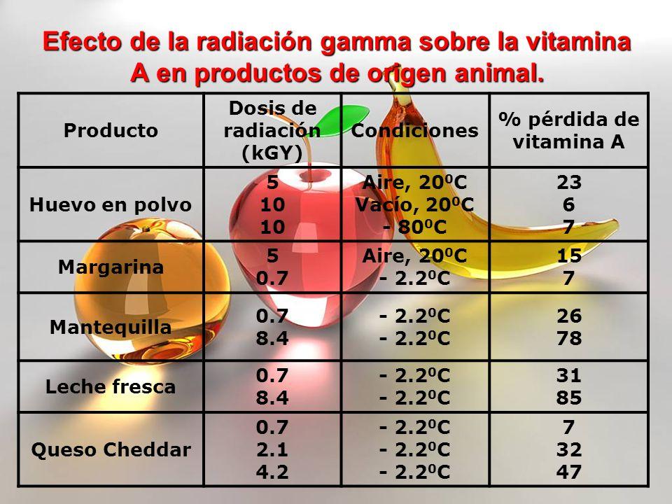 Efecto de la radiación gamma sobre la vitamina A en productos de origen animal. Producto Dosis de radiación (kGY) Condiciones % pérdida de vitamina A