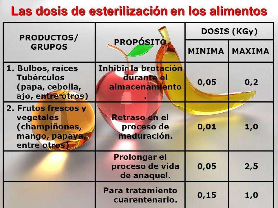 Las dosis de esterilización en los alimentos PRODUCTOS/ GRUPOS PROPÓSITO DOSIS (KGy) MINIMAMAXIMA 1. Bulbos, raíces Tubérculos (papa, cebolla, ajo, en