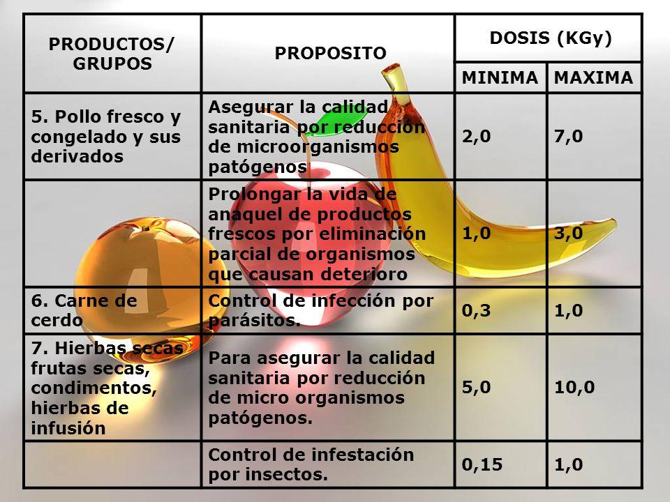 PRODUCTOS/ GRUPOS PROPOSITO DOSIS (KGy) MINIMAMAXIMA 5. Pollo fresco y congelado y sus derivados Asegurar la calidad sanitaria por reducción de microo