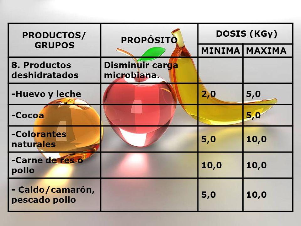 PRODUCTOS/ GRUPOS PROPÓSITO DOSIS (KGy) MINIMAMAXIMA 8. Productos deshidratados Disminuir carga microbiana. -Huevo y leche 2,05,0 -Cocoa 5,0 -Colorant