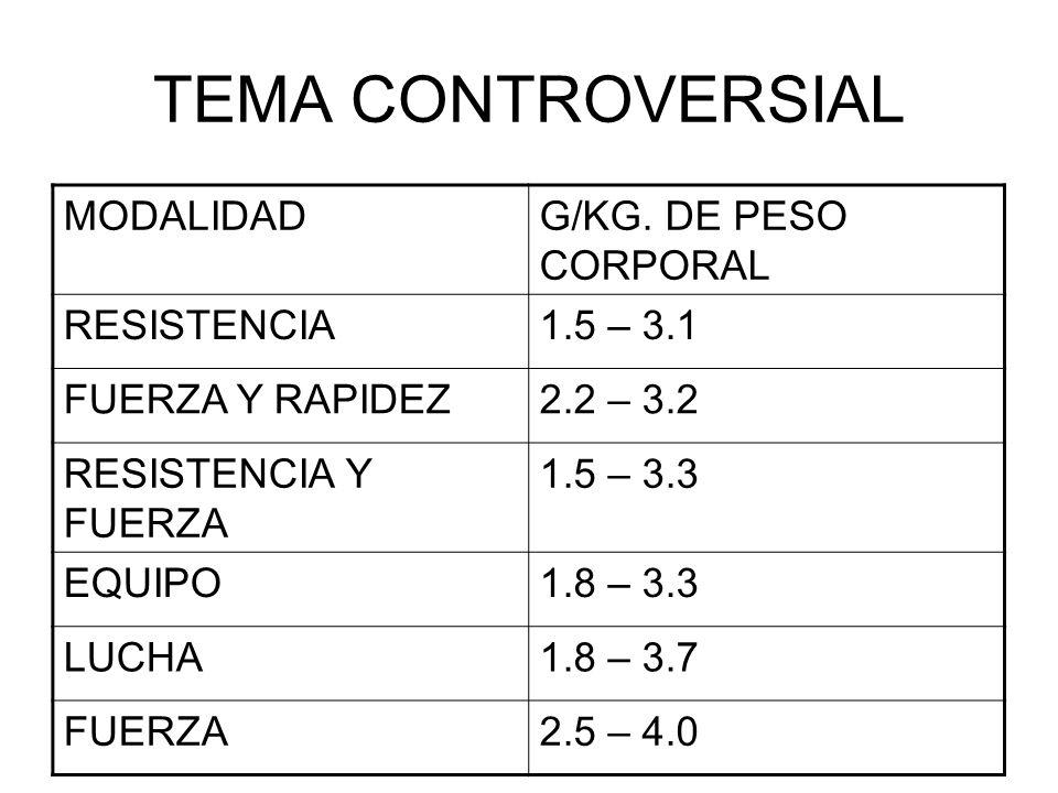 TEMA CONTROVERSIAL MODALIDADG/KG. DE PESO CORPORAL RESISTENCIA1.5 – 3.1 FUERZA Y RAPIDEZ2.2 – 3.2 RESISTENCIA Y FUERZA 1.5 – 3.3 EQUIPO1.8 – 3.3 LUCHA