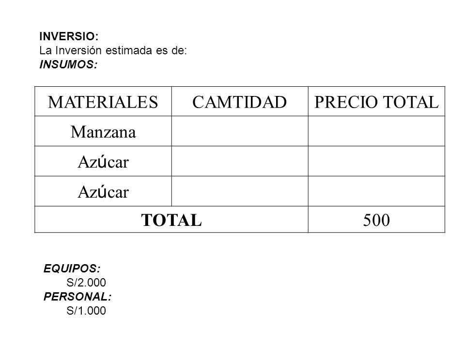 MATERIALESCAMTIDADPRECIO TOTAL Manzana Az ú car TOTAL500 INVERSIO: La Inversión estimada es de: INSUMOS: EQUIPOS: S/2.000 PERSONAL: S/1.000