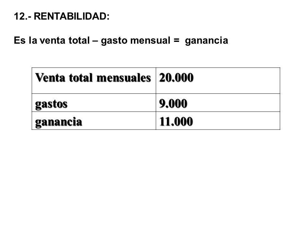 12.- RENTABILIDAD: Es la venta total – gasto mensual = ganancia Venta total mensuales 20.000 gastos9.000 ganancia11.000