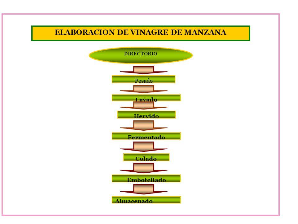 ELABORACION DE VINAGRE DE MANZANA DIRECTORIO Pesado Lavado Hervido Fermentado Colado Embotellado Almacenado