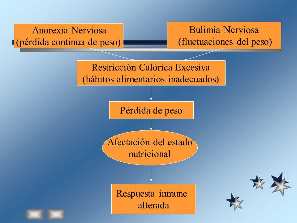 Anorexia Nerviosa (pérdida continua de peso) Restricción Calórica Excesiva (hábitos alimentarios inadecuados) Pérdida de peso Afectación del estado nu
