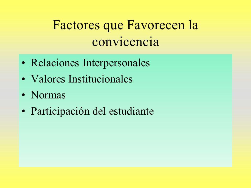 Factores que Favorecen la convicencia Relaciones Interpersonales Valores Institucionales Normas Participación del estudiante