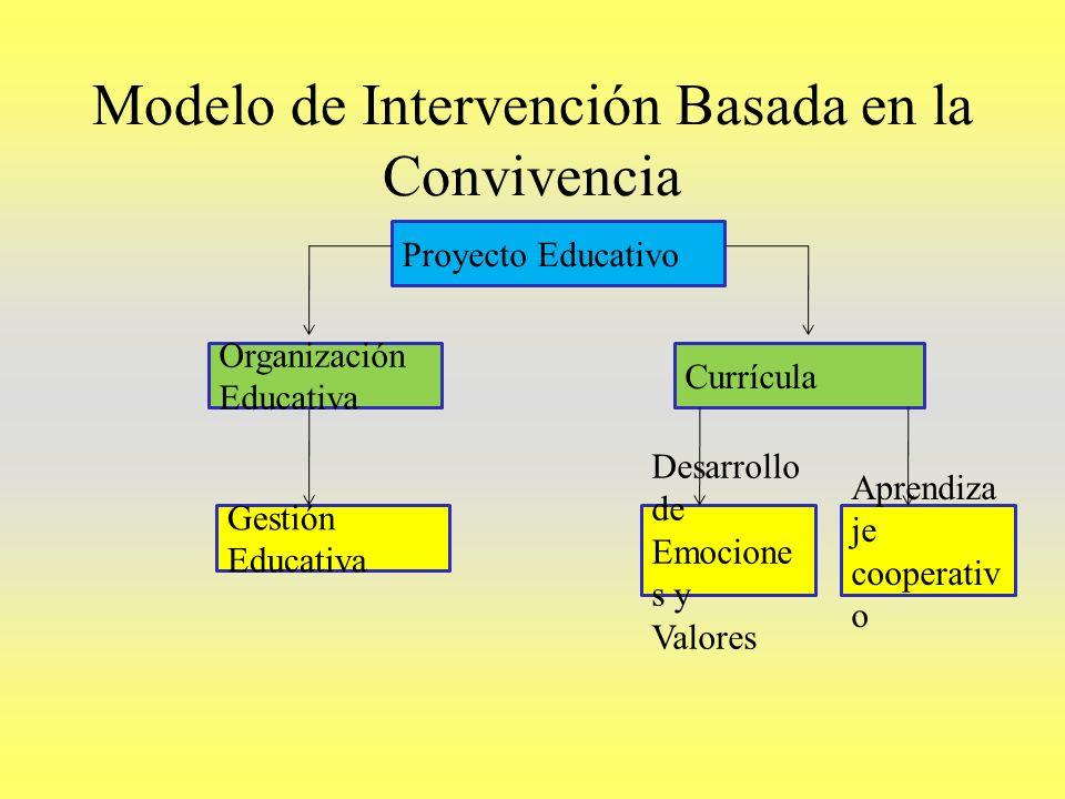 Modelo de Intervención Basada en la Convivencia Proyecto Educativo Organización Educativa Currícula Gestión Educativa Desarrollo de Emocione s y Valor