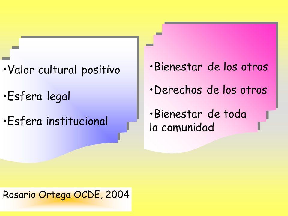 Valor cultural positivo Esfera legal Esfera institucional Bienestar de los otros Derechos de los otros Bienestar de toda la comunidad Rosario Ortega O