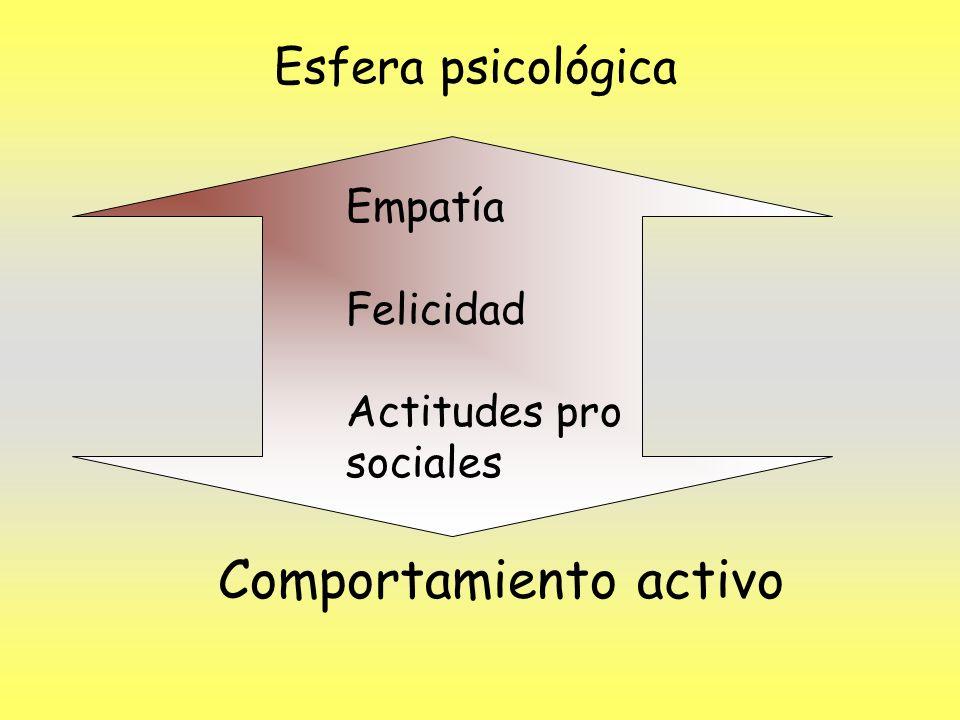 Esfera psicológica Empatía Felicidad Actitudes pro sociales Comportamiento activo