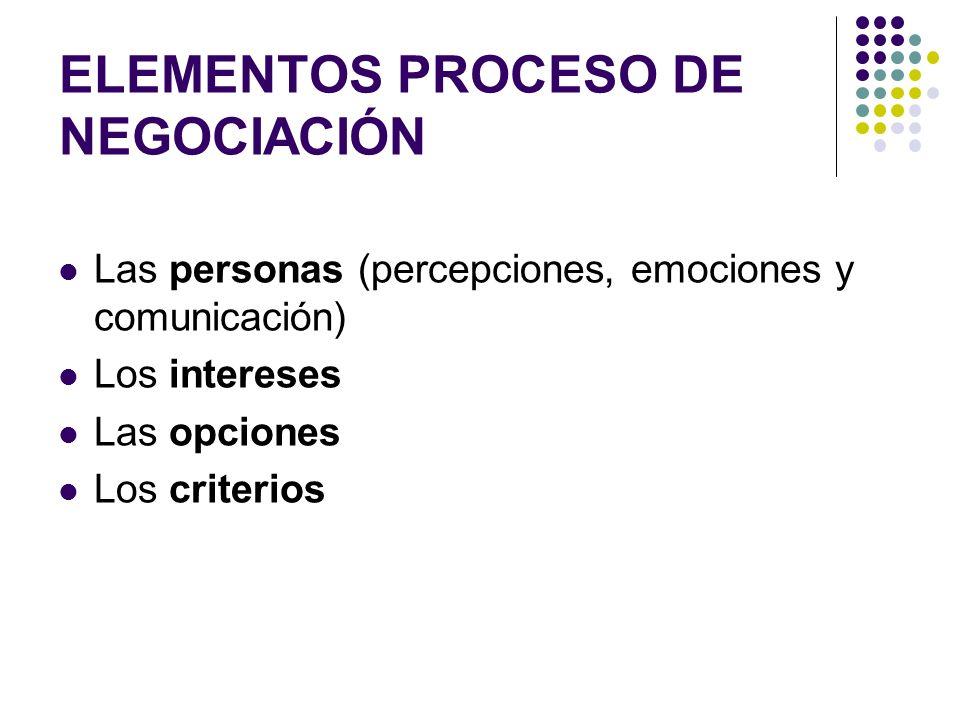 ELEMENTOS PROCESO DE NEGOCIACIÓN Las personas (percepciones, emociones y comunicación) Los intereses Las opciones Los criterios