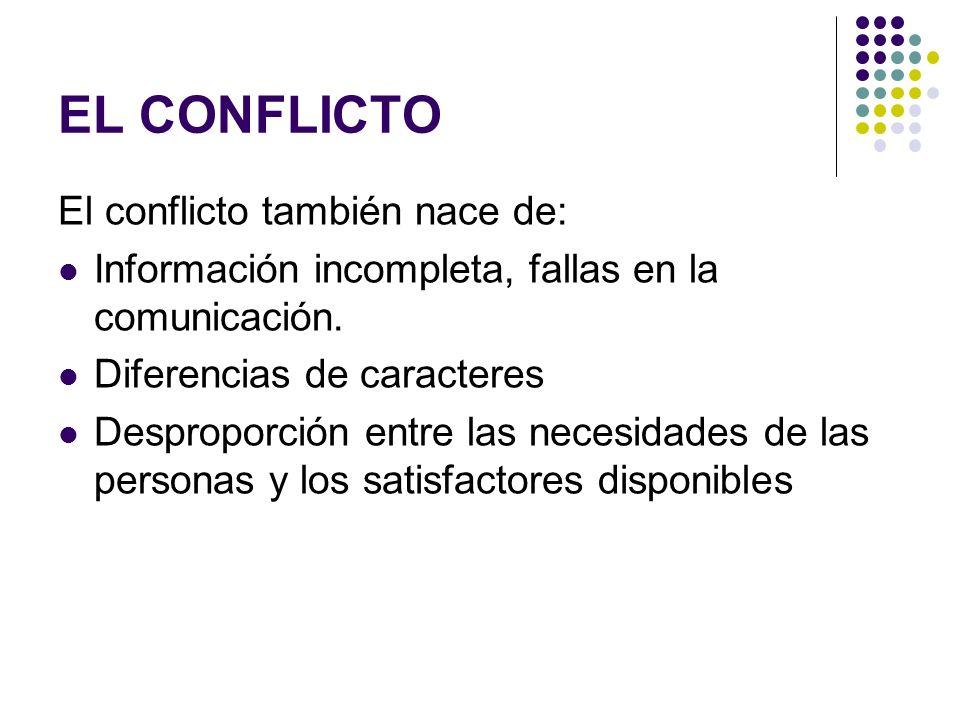 EL CONFLICTO El conflicto también nace de: Información incompleta, fallas en la comunicación. Diferencias de caracteres Desproporción entre las necesi