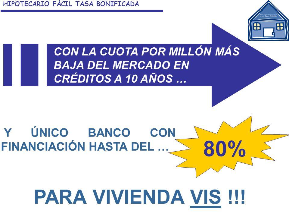 Y ÚNICO BANCO CON FINANCIACIÓN HASTA DEL … CON LA CUOTA POR MILLÓN MÁS BAJA DEL MERCADO EN CRÉDITOS A 10 AÑOS … 80% PARA VIVIENDA VIS !!! HIPOTECARIO