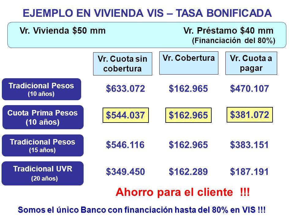 EJEMPLO EN VIVIENDA VIS – TASA BONIFICADA Tradicional Pesos (10 años) $162.965 Cuota Prima Pesos (10 años) $633.072$470.107 $162.965$544.037 $381.072