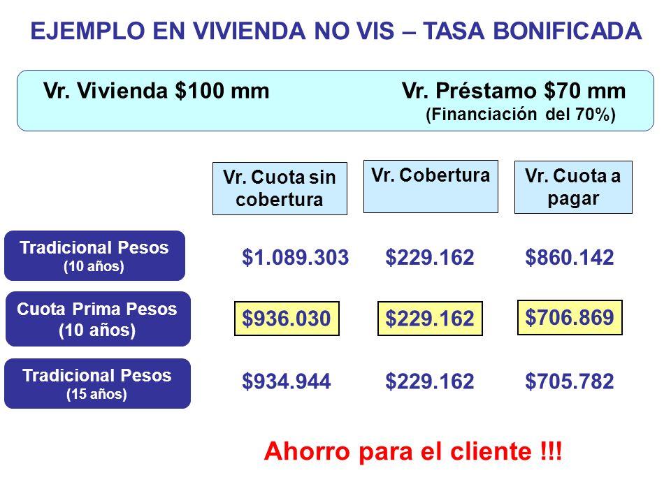 EJEMPLO EN VIVIENDA NO VIS – TASA BONIFICADA Vr. Cuota sin cobertura Tradicional Pesos (10 años) $229.162 Cuota Prima Pesos (10 años) Vr. Cobertura $1