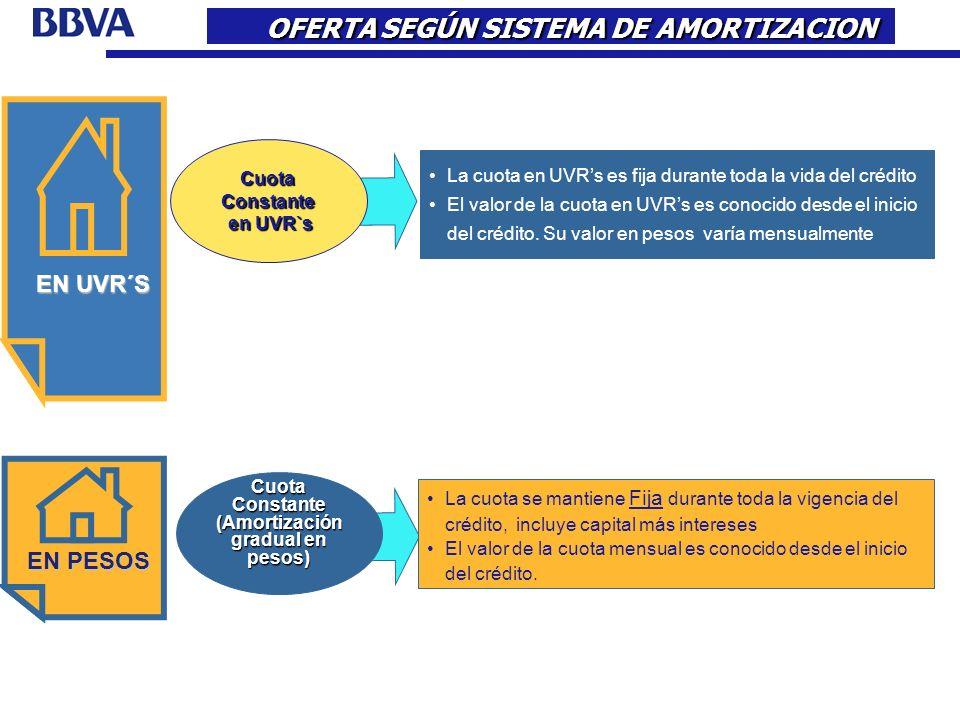 La cuota en UVRs es fija durante toda la vida del crédito El valor de la cuota en UVRs es conocido desde el inicio del crédito. Su valor en pesos varí