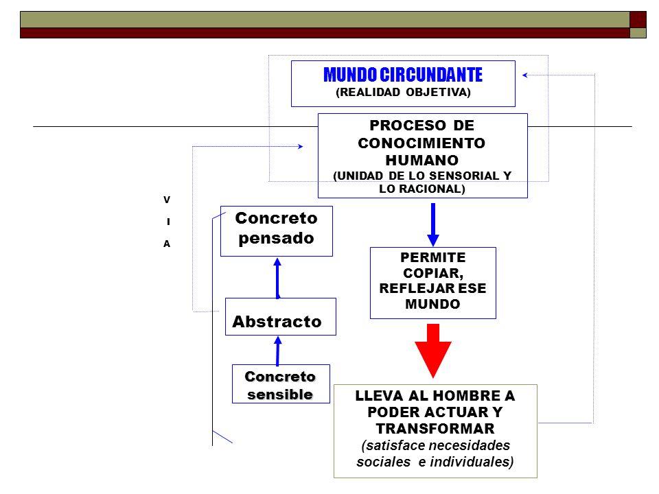 PROCESO DE CONOCIMIENTO HUMANO (UNIDAD DE LO SENSORIAL Y LO RACIONAL) PERMITE COPIAR, REFLEJAR ESE MUNDO LLEVA AL HOMBRE A PODER ACTUAR Y TRANSFORMAR