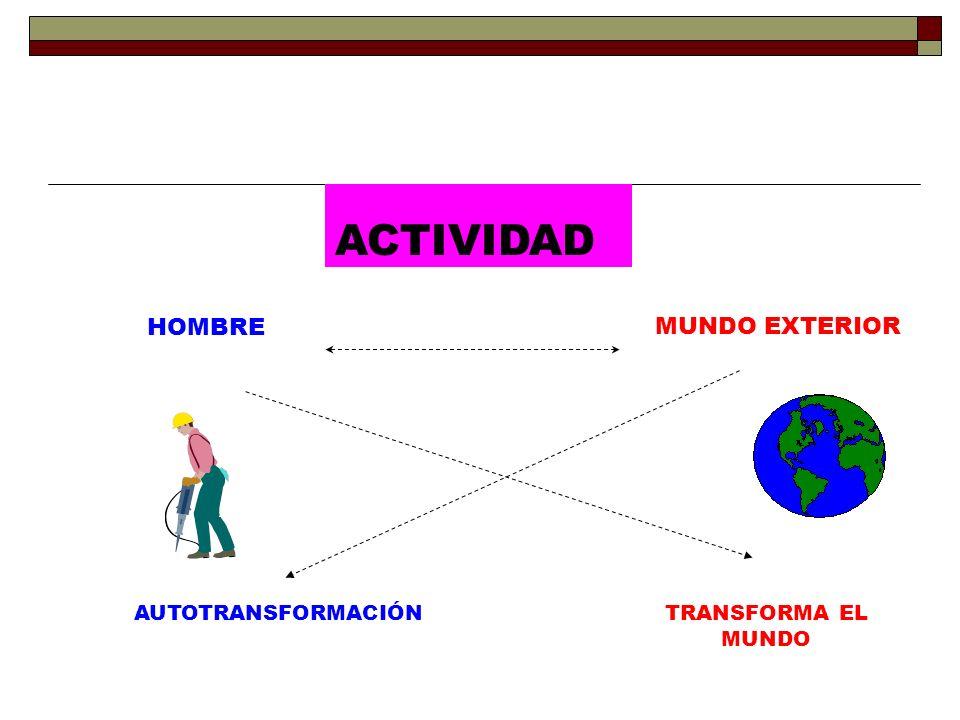 HOMBRE MUNDO EXTERIOR AUTOTRANSFORMACIÓNTRANSFORMA EL MUNDO ACTIVIDAD