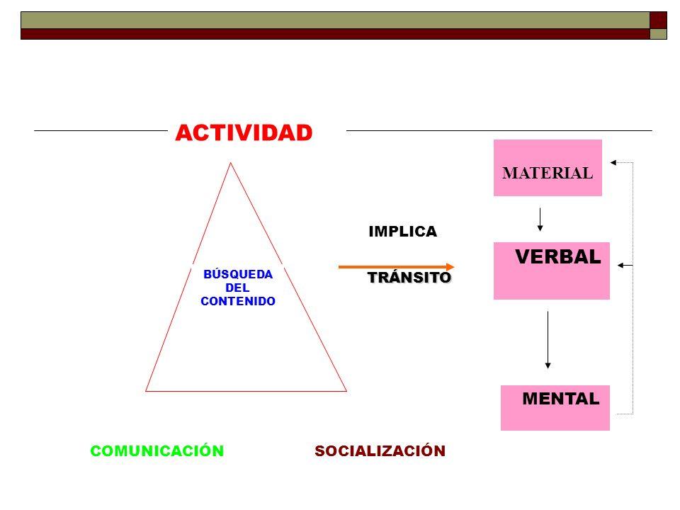 IMPLICA TRÁNSITO TRÁNSITO VERBAL MENTAL ACTIVIDAD COMUNICACIÓNSOCIALIZACIÓN BÚSQUEDA DEL CONTENIDO MATERIAL