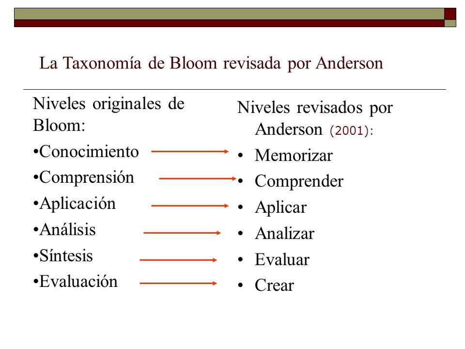 Niveles revisados por Anderson (2001): Memorizar Comprender Aplicar Analizar Evaluar Crear Niveles originales de Bloom: Conocimiento Comprensión Aplic